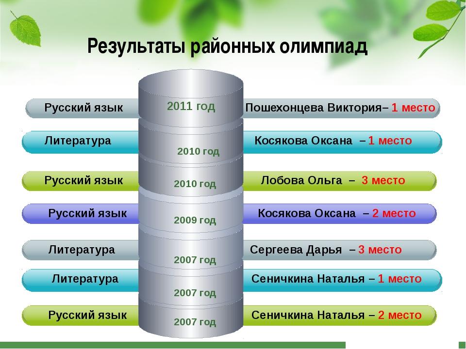 Результаты районных олимпиад Литература Сеничкина Наталья – 2 место Русский...
