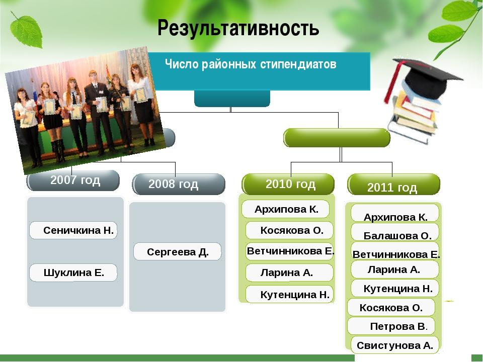 Результативность Число районных стипендиатов 2007 год 2008 год 2010 год 2011...