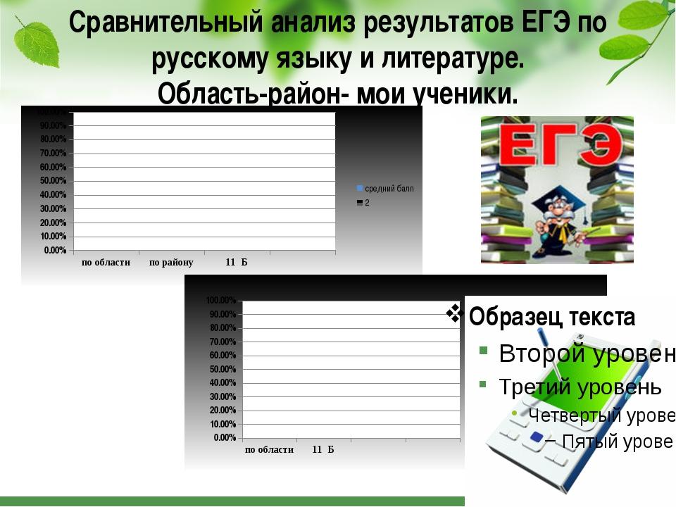 Сравнительный анализ результатов ЕГЭ по русскому языку и литературе. Область-...