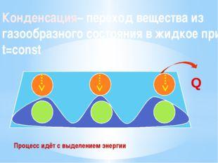 Конденсация– переход вещества из газообразного состояния в жидкое при t=const
