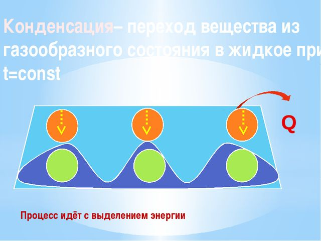 Конденсация– переход вещества из газообразного состояния в жидкое при t=const...