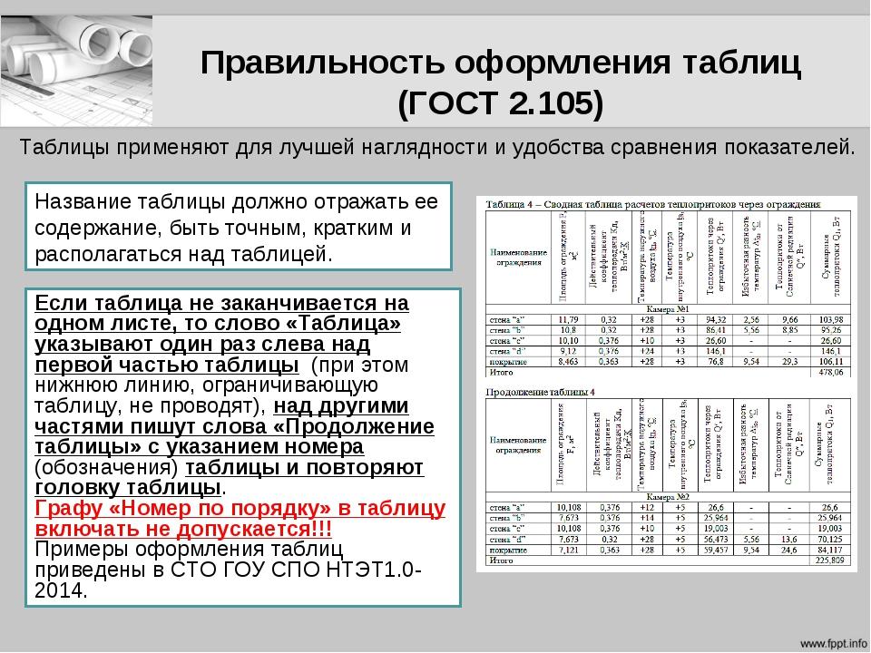 Правильность оформления таблиц (ГОСТ 2.105) Если таблица не заканчивается на...