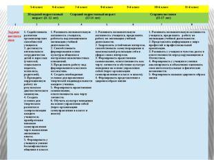 Задачи воспитания 1. Содействовать развитию организаторских способностей учащ