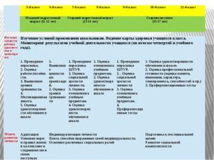 Изучение личности ребенка (диагностика и мониторинг) Изучение условий прожива
