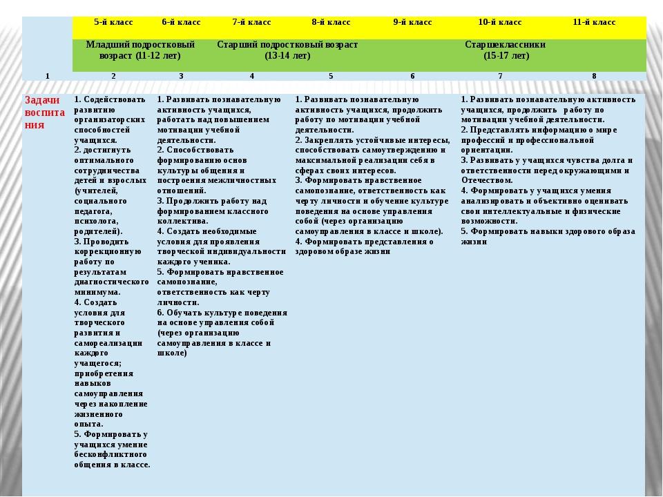 Задачи воспитания 1. Содействовать развитию организаторских способностей учащ...