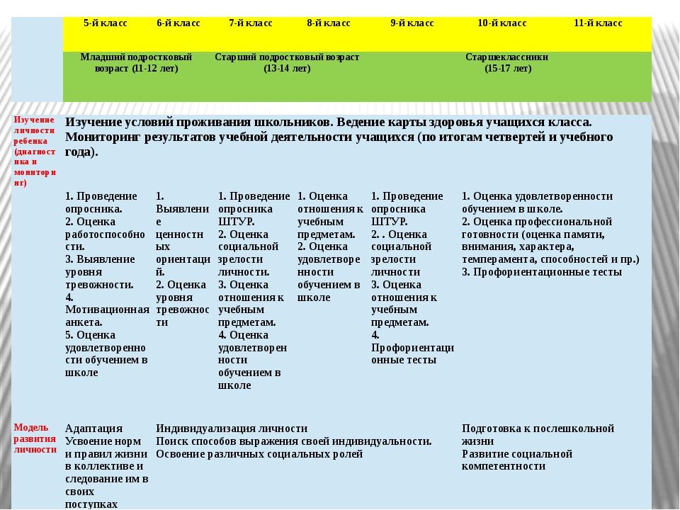 Изучение личности ребенка (диагностика и мониторинг) Изучение условий прожива...