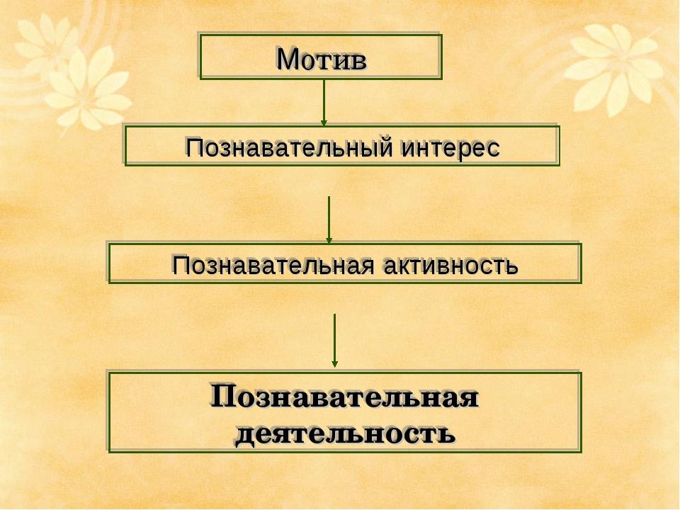 Мотив Познавательный интерес Познавательная активность Познавательная деятель...