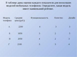 В таблице даны оценки каждого показателя для нескольких моделей мобильных тел
