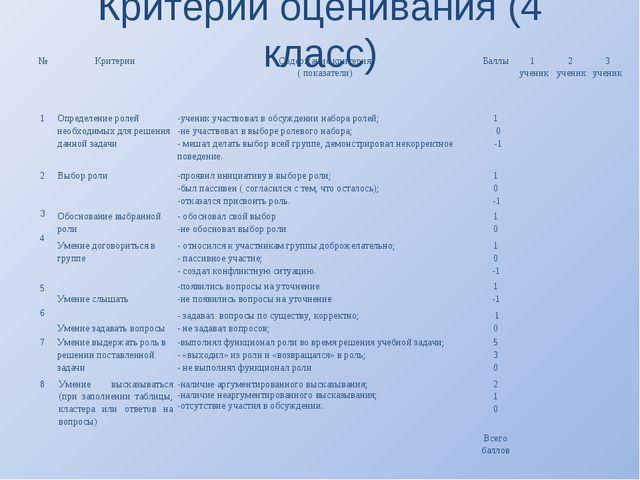 Критерии оценивания (4 класс) №КритерииСодержание критерия ( показатели)Ба...