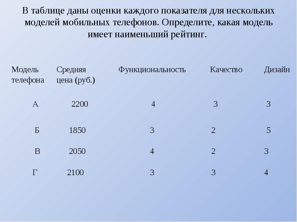 В таблице даны оценки каждого показателя для нескольких моделей мобильных тел...