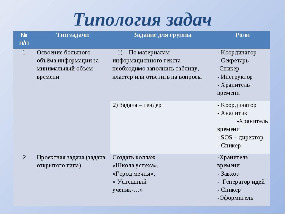 Типология задач № п/пТип задачиЗадание для группыРоли 1Освоение большого...