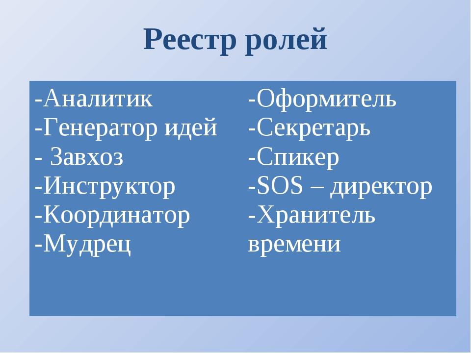 Реестр ролей и -Аналитик -Генератор идей - Завхоз -Инструктор -Координатор -М...