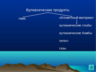 Вулканические продукты лава обломочный материал вулканические глыбы вулканиче