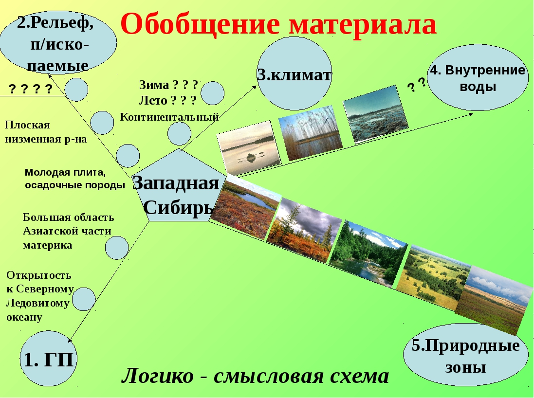 1. ГП 2.Рельеф, п/иско- паемые 5.Природные зоны 4. Внутренние воды 3.климат З...