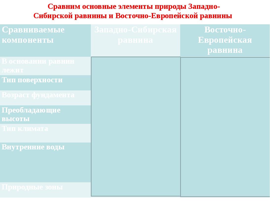 Сравним основные элементы природы Западно-Сибирской равнины и Восточно-Европе...