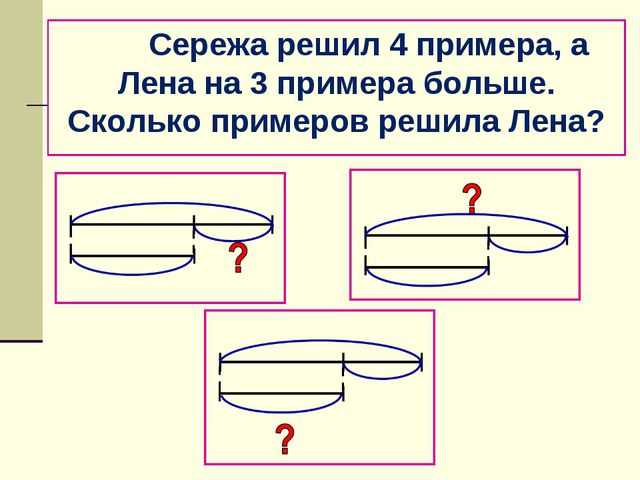 Сережа решил 4 примера, а Лена на 3 примера больше. Сколько примеров решила...