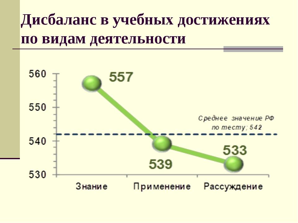 Дисбалансвучебных достижениях повидамдеятельности