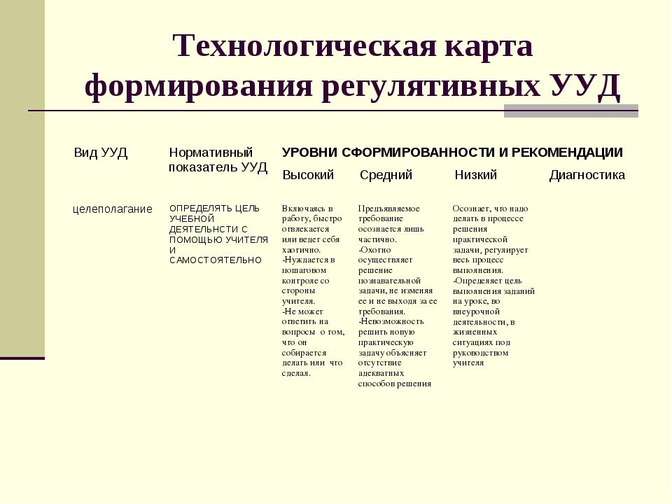 Технологическая карта формирования регулятивных УУД целеполаганиеОПРЕДЕЛЯТЬ...