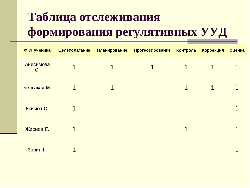 Таблица отслеживания формирования регулятивных УУД Ф.И. ученикаЦелеполагание...