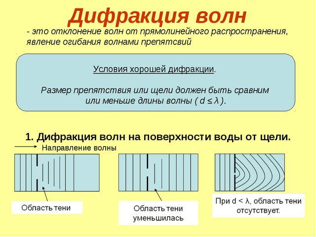 Дифракция волн Условия хорошей дифракции. Размер препятствия или щели должен...