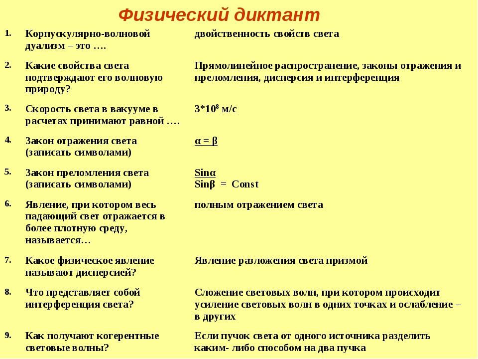 Физический диктант 1.Корпускулярно-волновой дуализм – это ….двойственность...