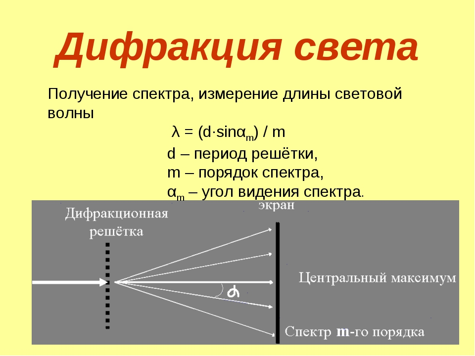 Дифракция света Получение спектра, измерение длины световой волны λ = (d∙sinα...