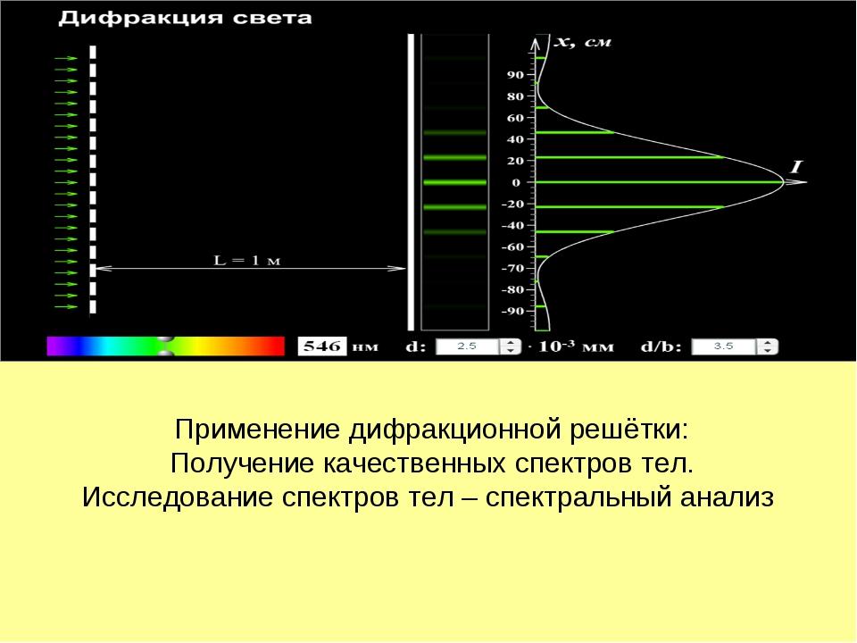 Применение дифракционной решётки: Получение качественных спектров тел. Исслед...