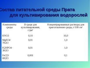 Состав питательной среды Прата для культивирования водорослей Компоненты сред