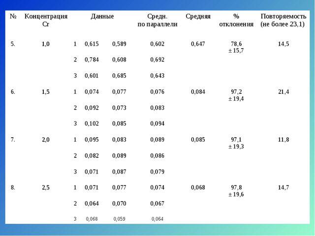 №Концентрация CrДанныеСредн. по параллели Средняя% отклоненияПовторяемо...