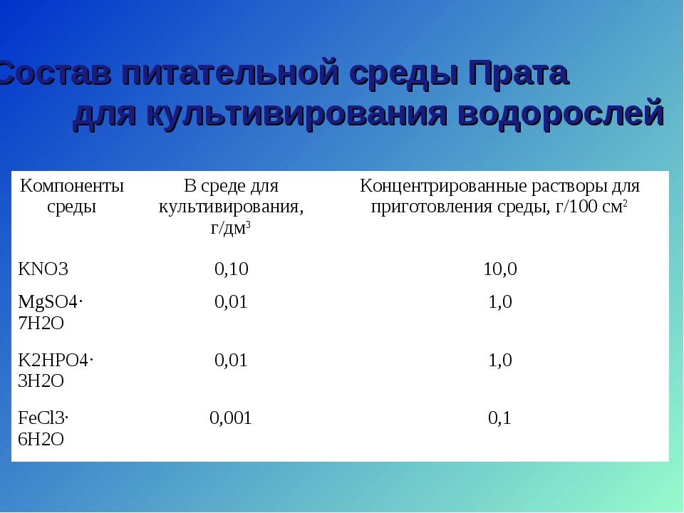 Состав питательной среды Прата для культивирования водорослей Компоненты сред...