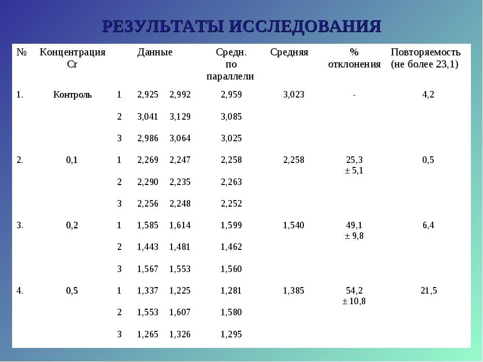 РЕЗУЛЬТАТЫ ИССЛЕДОВАНИЯ №Концентрация CrДанныеСредн. по параллели Средняя...