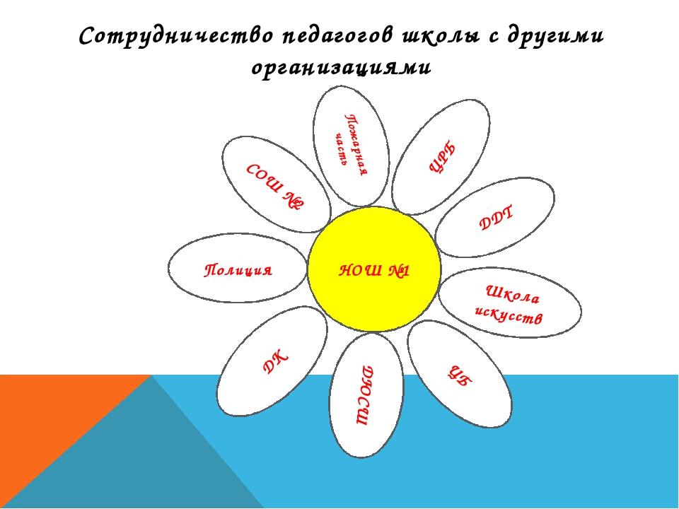 Сотрудничество педагогов школы с другими организациями Пожарная часть СОШ №2...