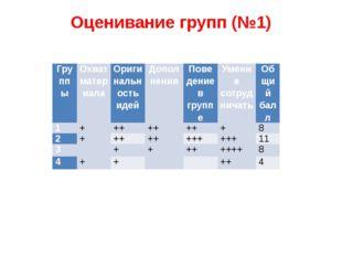 Оценивание групп (№1) Группы Охват материала Оригинальность идей Дополнения П