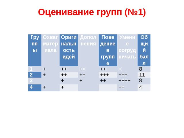 Оценивание групп (№1) Группы Охват материала Оригинальность идей Дополнения П...