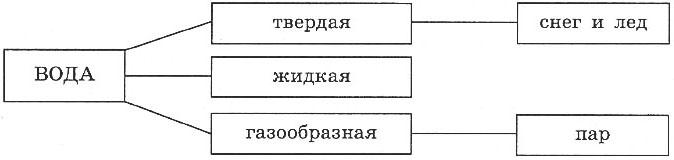 http://www.prosv.ru/ebooks/Nikolina_Geografia_6metod/images/15.jpg
