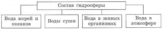 http://www.prosv.ru/ebooks/Nikolina_Geografia_6metod/images/14.jpg