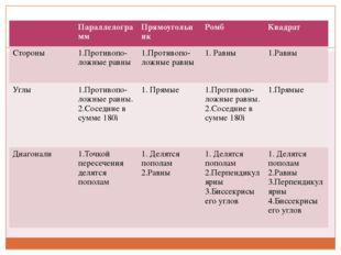 Параллелограмм Прямоугольник Ромб Квадрат Стороны 1.Противопо-ложные равны 1