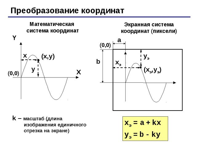 Преобразование координат (x,y) X Y x y Математическая система координат Экран...