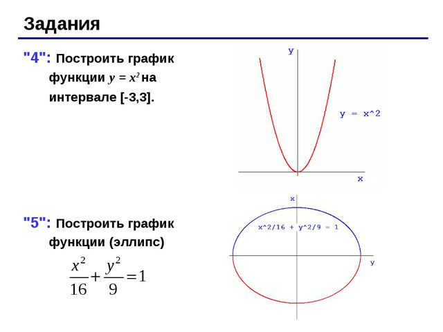 """Задания """"4"""": Построить график функции y = x2 на интервале [-3,3]. """"5"""": Постро..."""