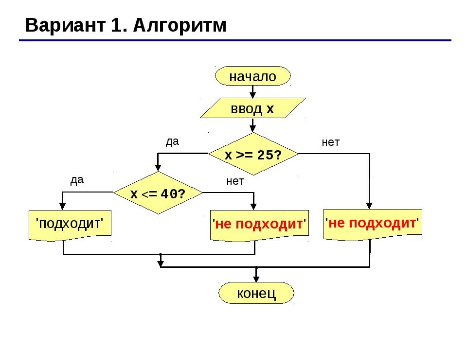 Вариант 1. Алгоритм начало ввод x 'подходит' конец да нет x >= 25? да нет x