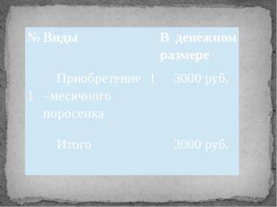 № Виды В денежном размере 1 Приобретение 1 –месячного поросенка 3000 руб. Ит