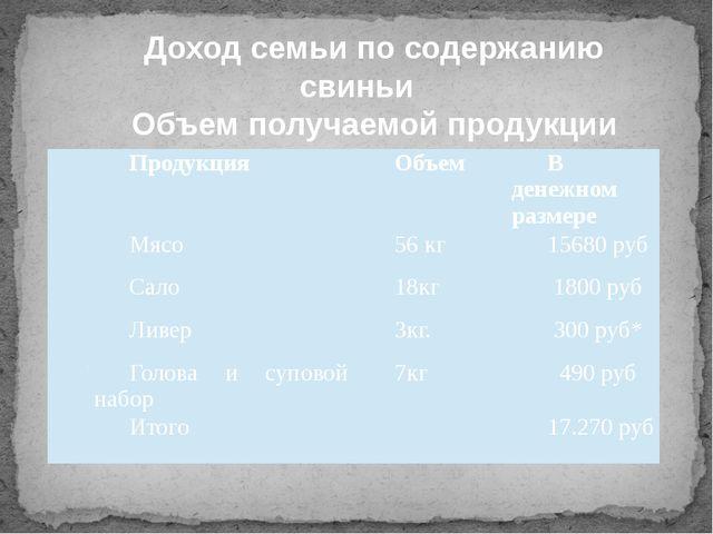 Доход семьи по содержанию свиньи Объем получаемой продукции № Продукция Объе...