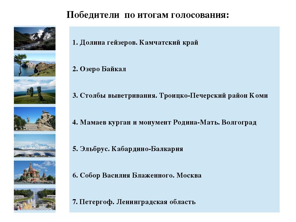 Победители по итогам голосования: 1. Долина гейзеров. Камчатский край 2. Озер...