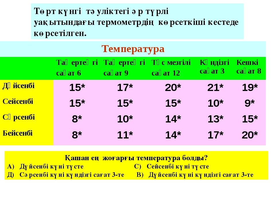 Төрт күнгі тәуліктегі әр түрлі уақытындағы термометрдің көрсеткіші кестеде кө...