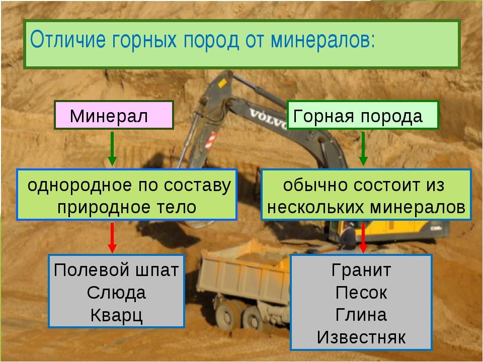 Отличие горных пород от минералов: однородное по составу природное тело Полев...