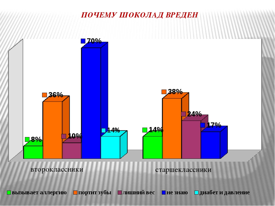 старшеклассники ПОЧЕМУ ШОКОЛАД ВРЕДЕН