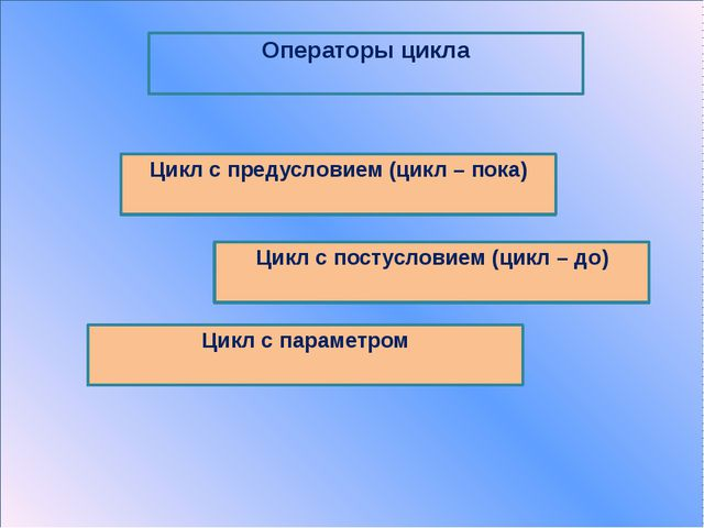 Форма записи: repeat  until  Цикл с постусловием (цикл – до) Блок-схема: