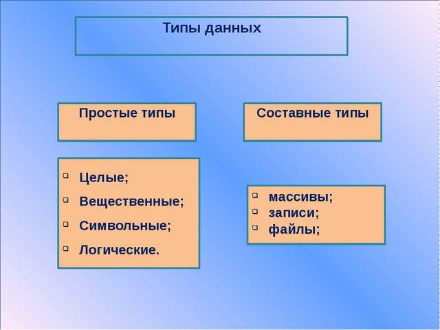Для целых чисел и символьных данных: Переменная : общее число знаков х:5 Для...