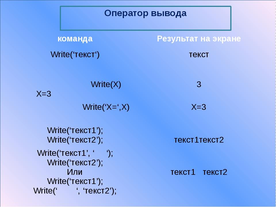 Оператор ввода Read( ) Readln( ) Read- от англ «читай» Предназначен для ввод...