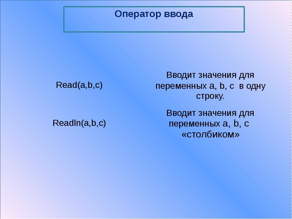 Оператор присваивания Команды Результат A:=2; B:=a+2; A=?B=? b:=2; A:=B; C:=...